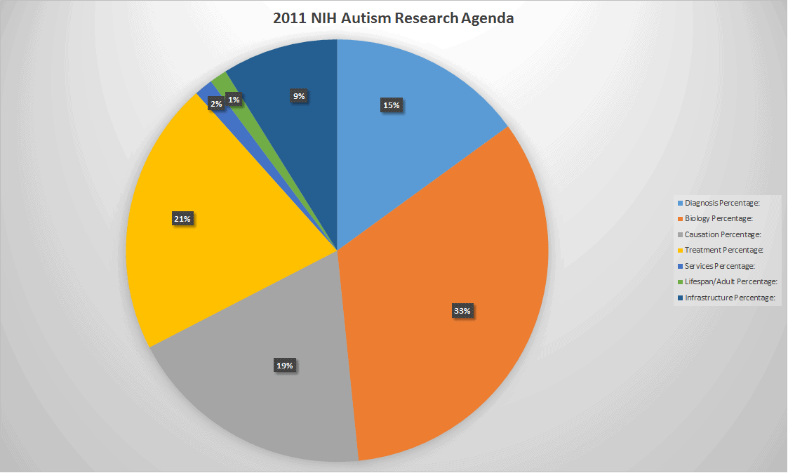 2011 NIH Autism Research Funding Graph