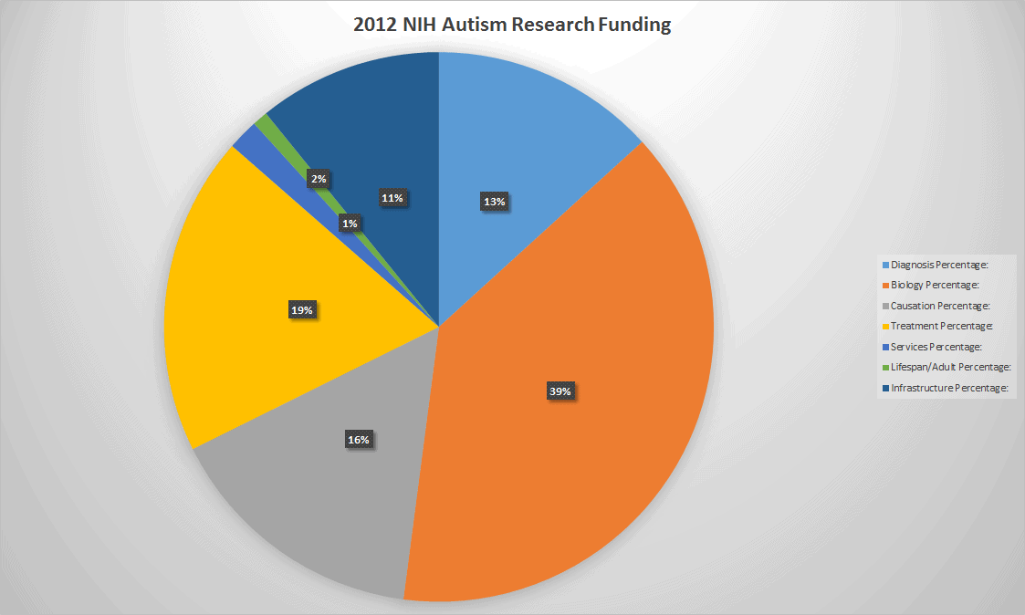 2012 NIH Autism Research Funding Graph By Topic